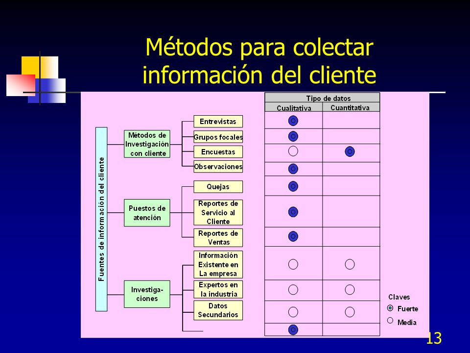 Métodos para colectar información del cliente