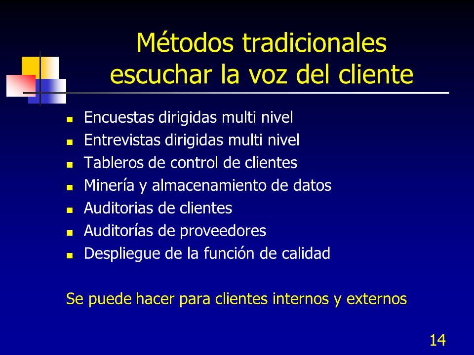 Métodos tradicionales escuchar la voz del cliente