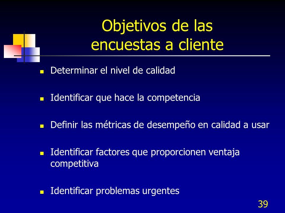 Objetivos de las encuestas a cliente