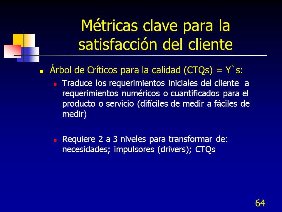 Métricas clave para la satisfacción del cliente