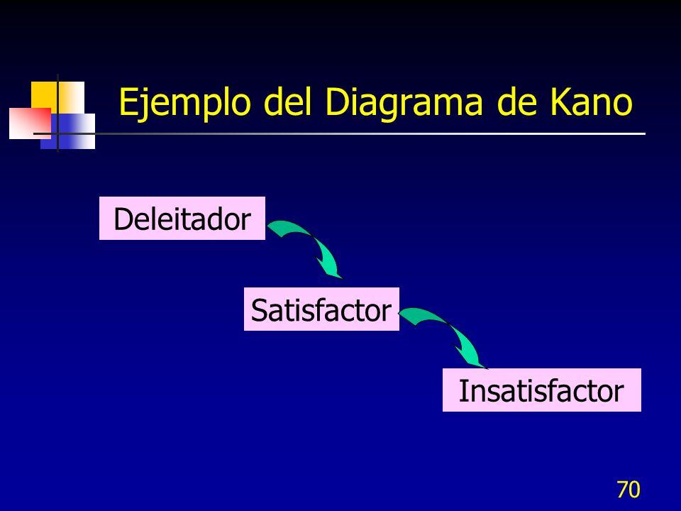 Ejemplo del Diagrama de Kano