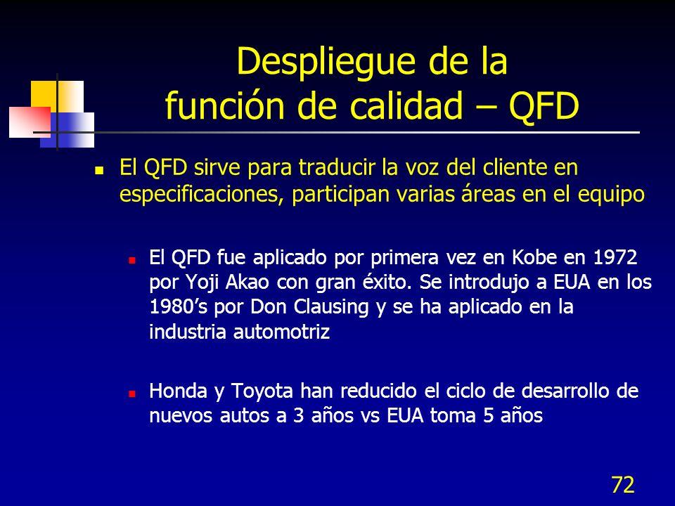 Despliegue de la función de calidad – QFD