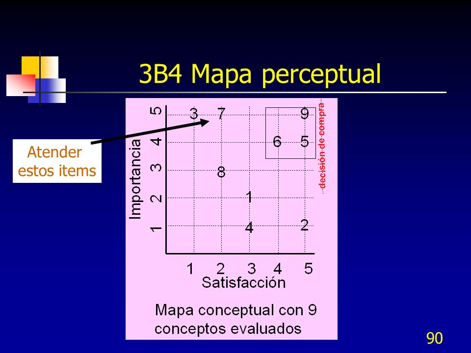 3B4 Mapa perceptual Atender estos items