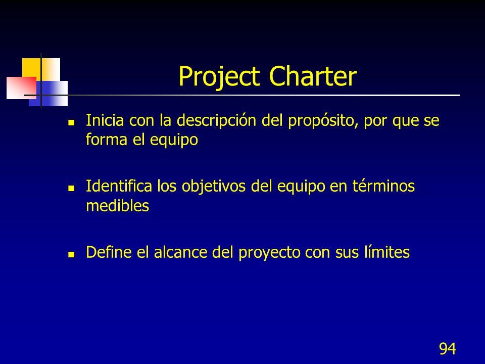 Project Charter Inicia con la descripción del propósito, por que se forma el equipo. Identifica los objetivos del equipo en términos medibles.