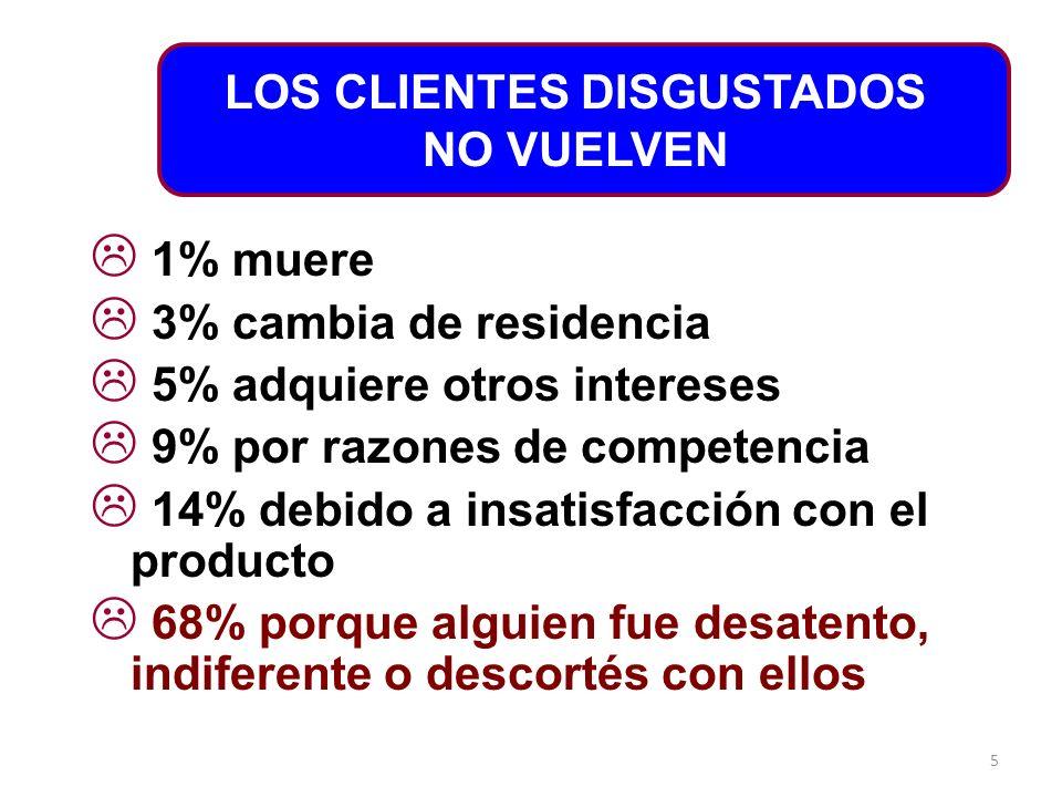 LOS CLIENTES DISGUSTADOS NO VUELVEN