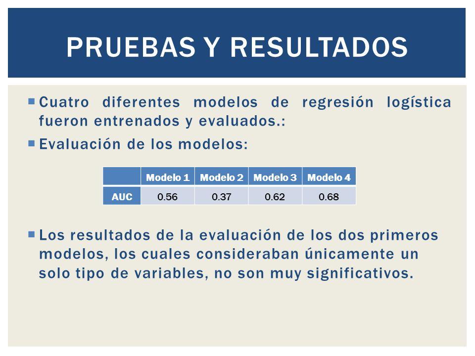 Pruebas y Resultados Cuatro diferentes modelos de regresión logística fueron entrenados y evaluados.: