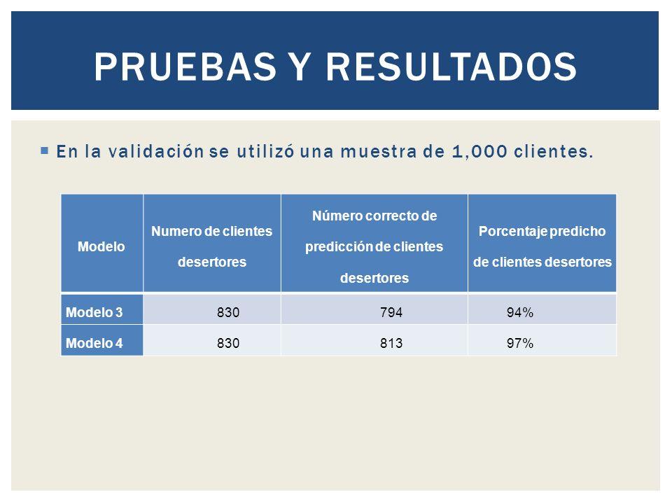 Pruebas y Resultados En la validación se utilizó una muestra de 1,000 clientes. Modelo. Numero de clientes desertores.