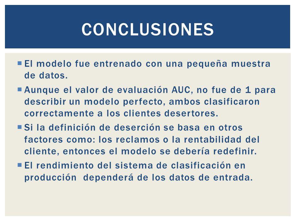 Conclusiones El modelo fue entrenado con una pequeña muestra de datos.