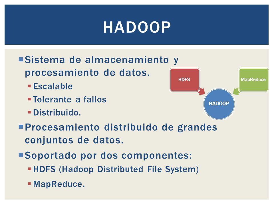 HADOOP Sistema de almacenamiento y procesamiento de datos.