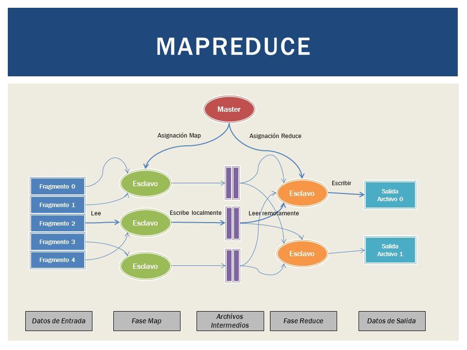 MapReduce Master Esclavo Datos de Entrada Fase Map