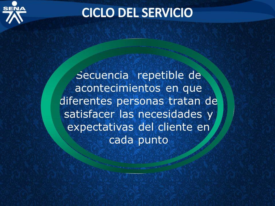 CICLO DEL SERVICIO
