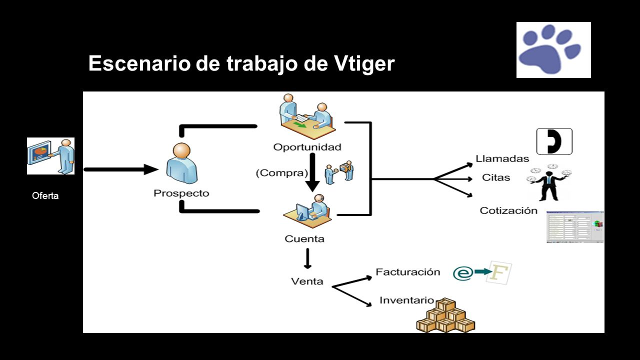 Escenario de trabajo de Vtiger