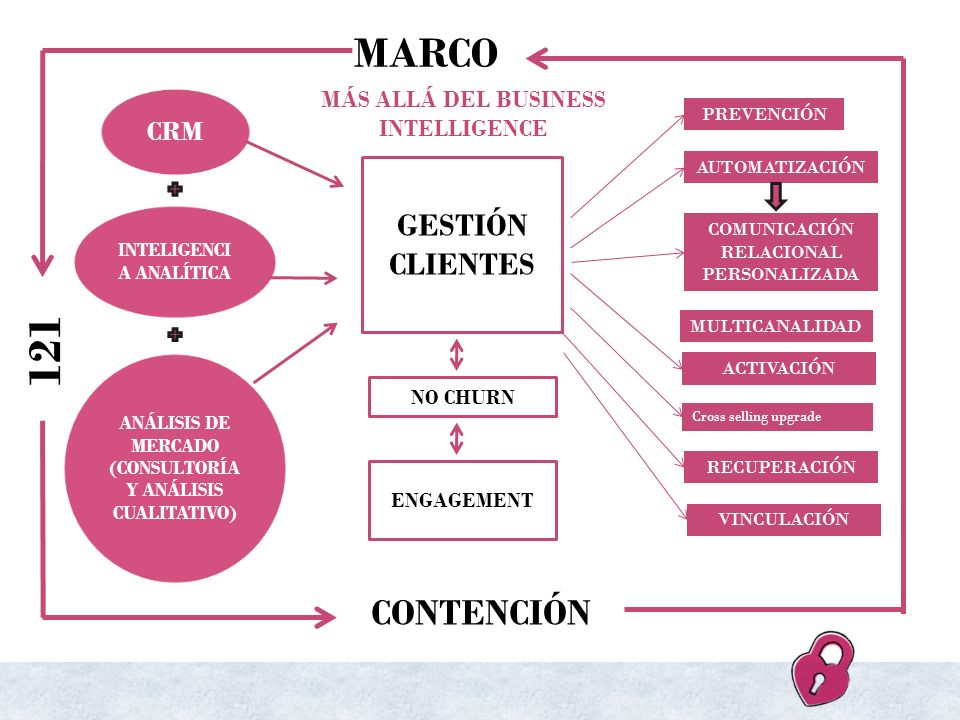 MÁS ALLÁ DEL BUSINESS INTELLIGENCE