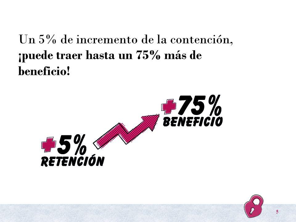 Un 5% de incremento de la contención, ¡puede traer hasta un 75% más de beneficio!
