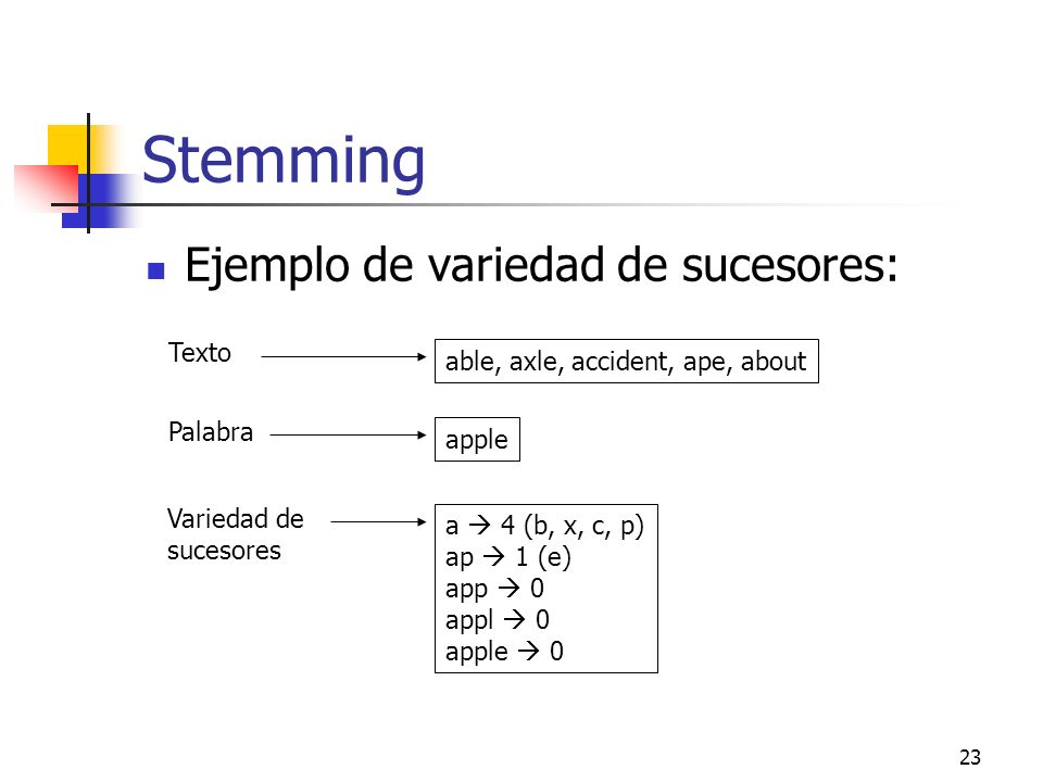 Stemming Ejemplo de variedad de sucesores: Texto