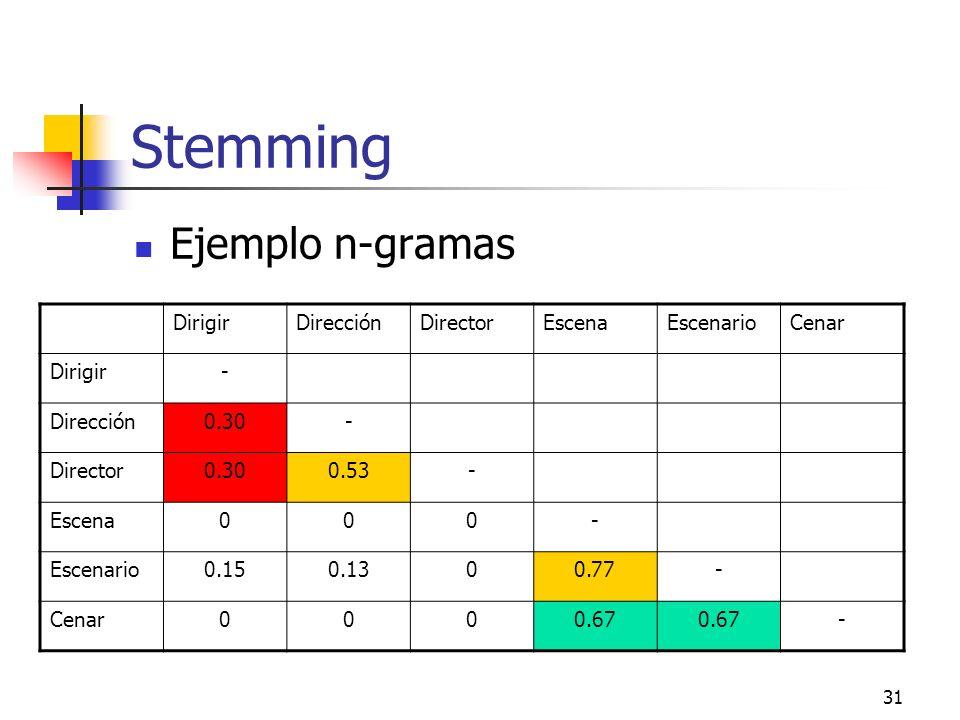 Stemming Ejemplo n-gramas Dirigir Dirección Director Escena Escenario