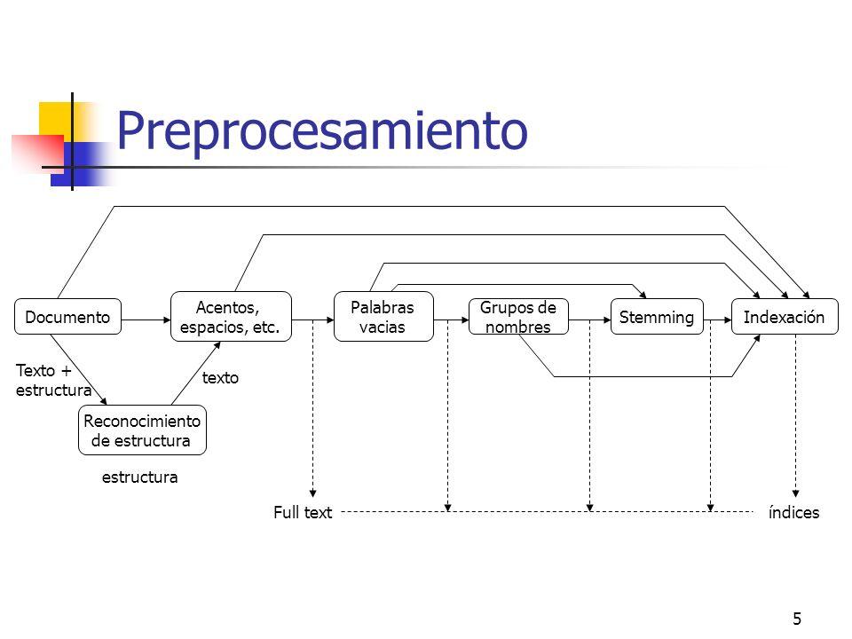 Preprocesamiento Documento Acentos, espacios, etc. Palabras vacias