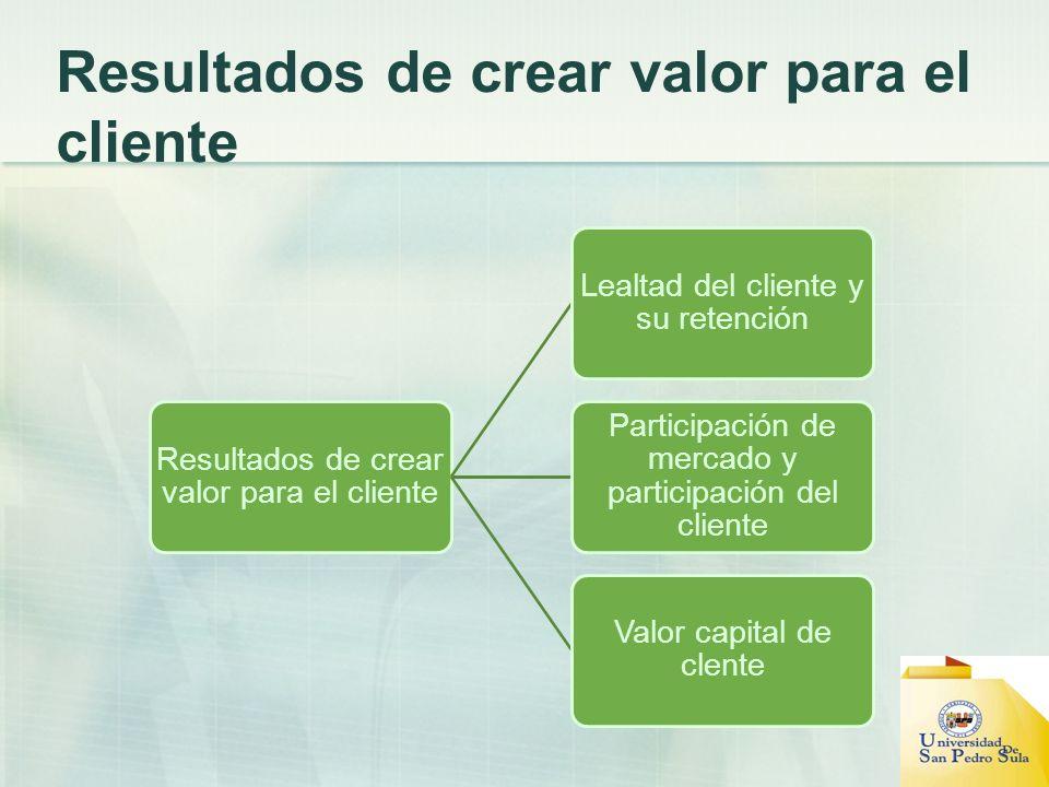 Resultados de crear valor para el cliente
