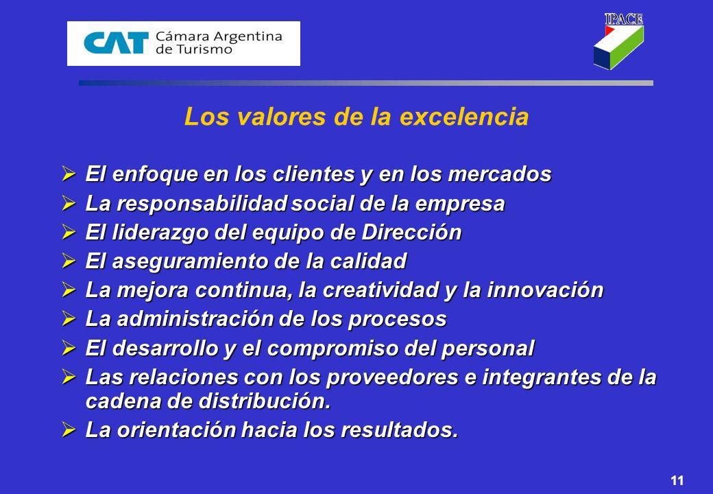 Los valores de la excelencia