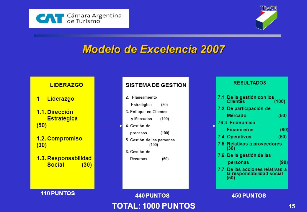 Modelo de Excelencia 2007 TOTAL: 1000 PUNTOS LIDERAZGO