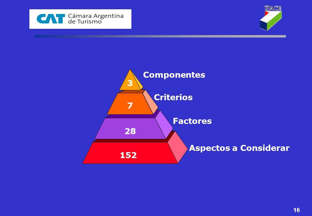 Componentes 3 Criterios 7 Factores 28 Aspectos a Considerar 152