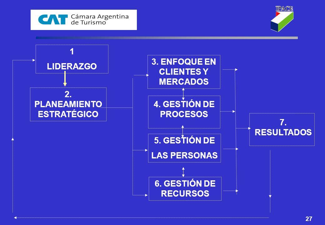 RELACIÓN ENTRE CRITERIOS 1 LIDERAZGO 3. ENFOQUE EN CLIENTES Y MERCADOS