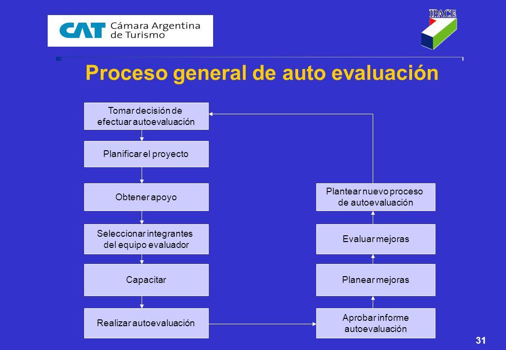 Proceso general de auto evaluación