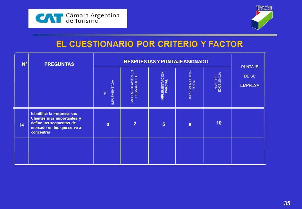 EL CUESTIONARIO POR CRITERIO Y FACTOR