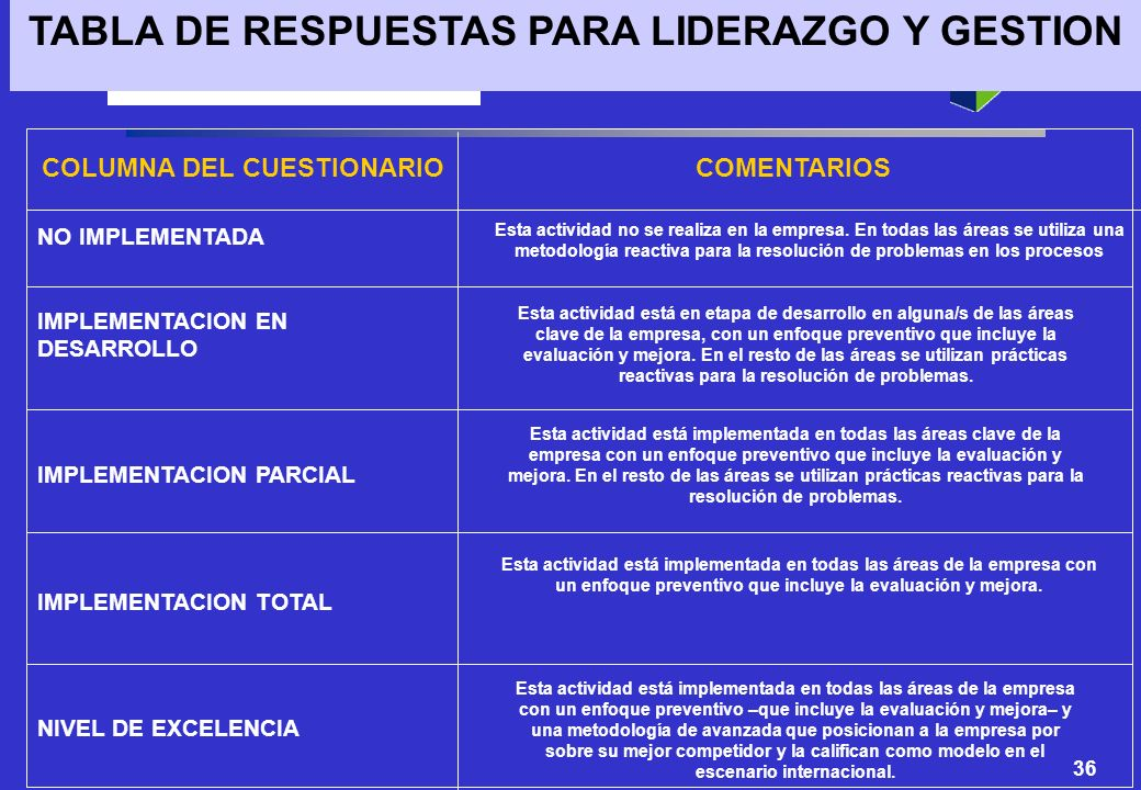 TABLA DE RESPUESTAS PARA LIDERAZGO Y GESTION COLUMNA DEL CUESTIONARIO