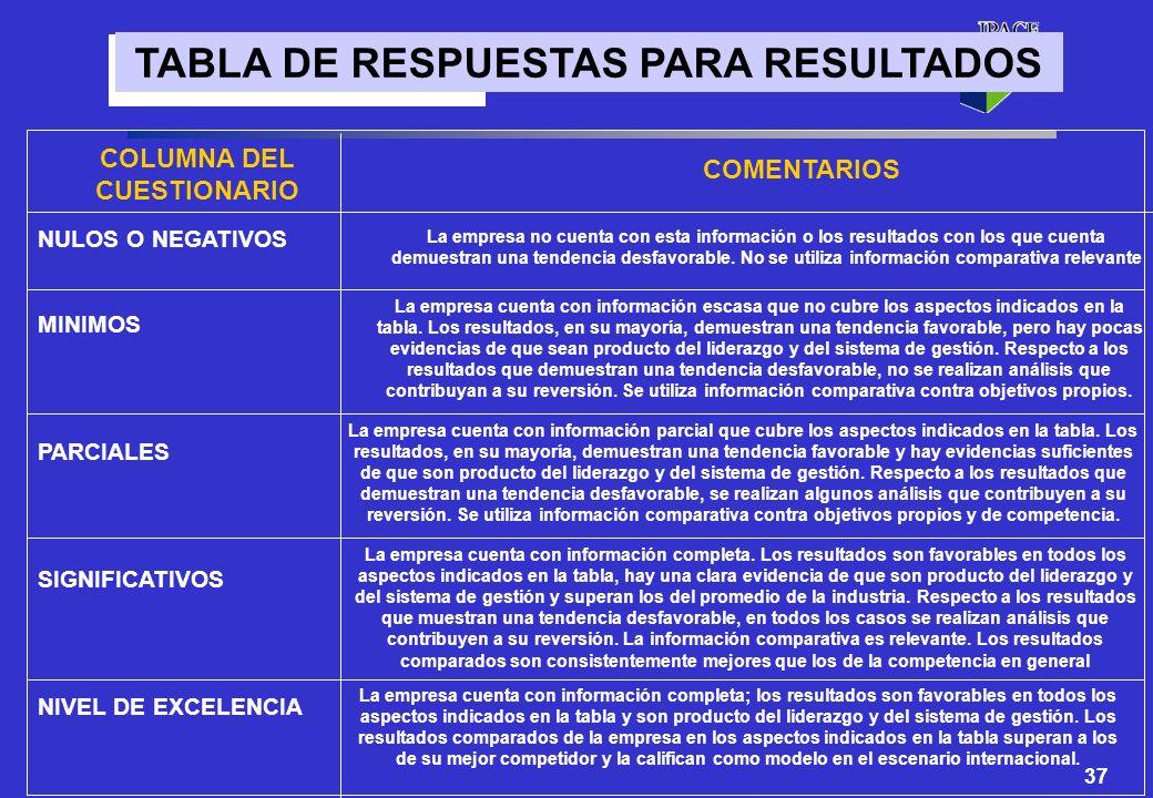 TABLA DE RESPUESTAS PARA RESULTADOS COLUMNA DEL CUESTIONARIO