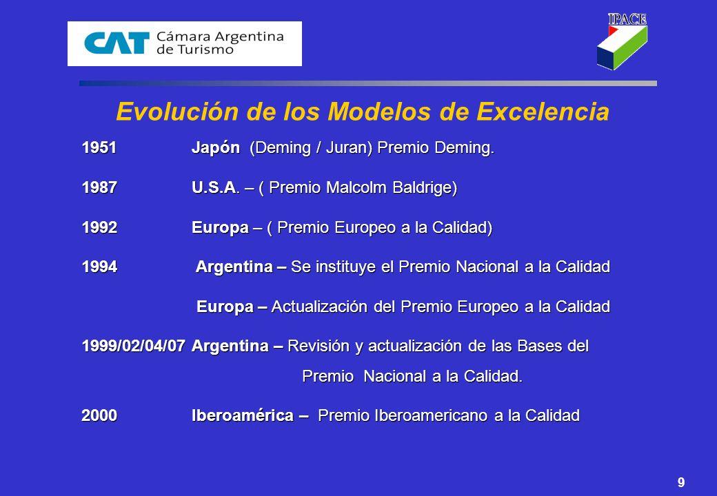 Evolución de los Modelos de Excelencia