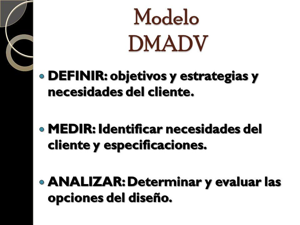 Modelo DMADV DEFINIR: objetivos y estrategias y necesidades del cliente. MEDIR: Identificar necesidades del cliente y especificaciones.