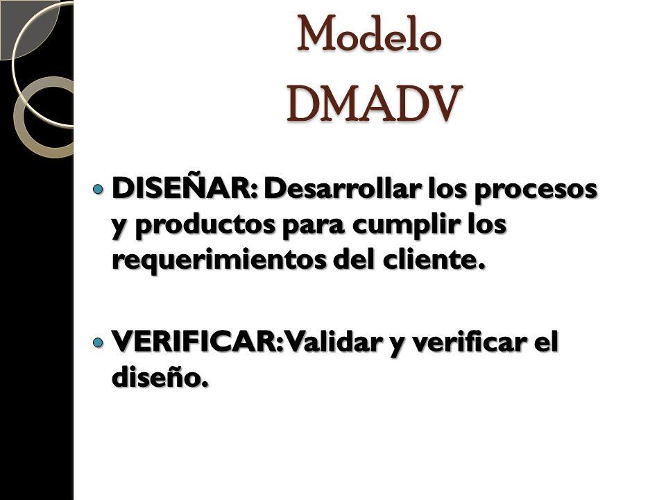 Modelo DMADV DISEÑAR: Desarrollar los procesos y productos para cumplir los requerimientos del cliente.