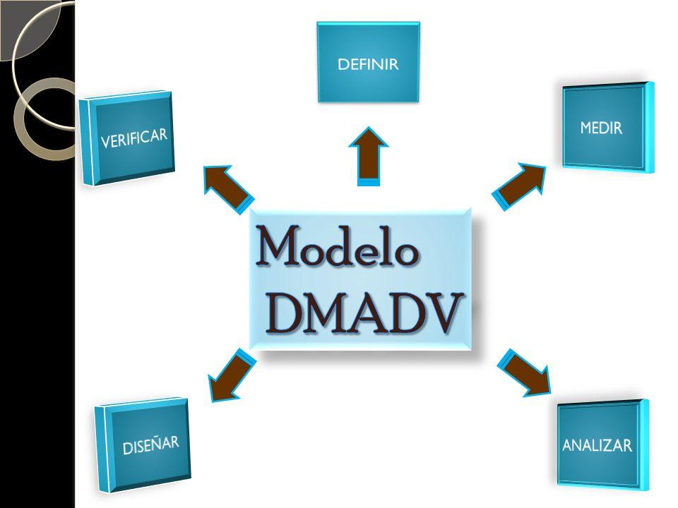 DEFINIR MEDIR VERIFICAR Modelo DMADV DISEÑAR ANALIZAR