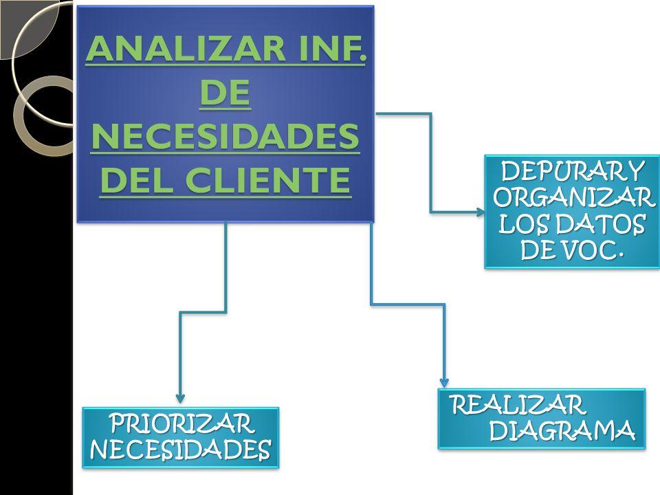 ANALIZAR INF. DE NECESIDADES DEL CLIENTE
