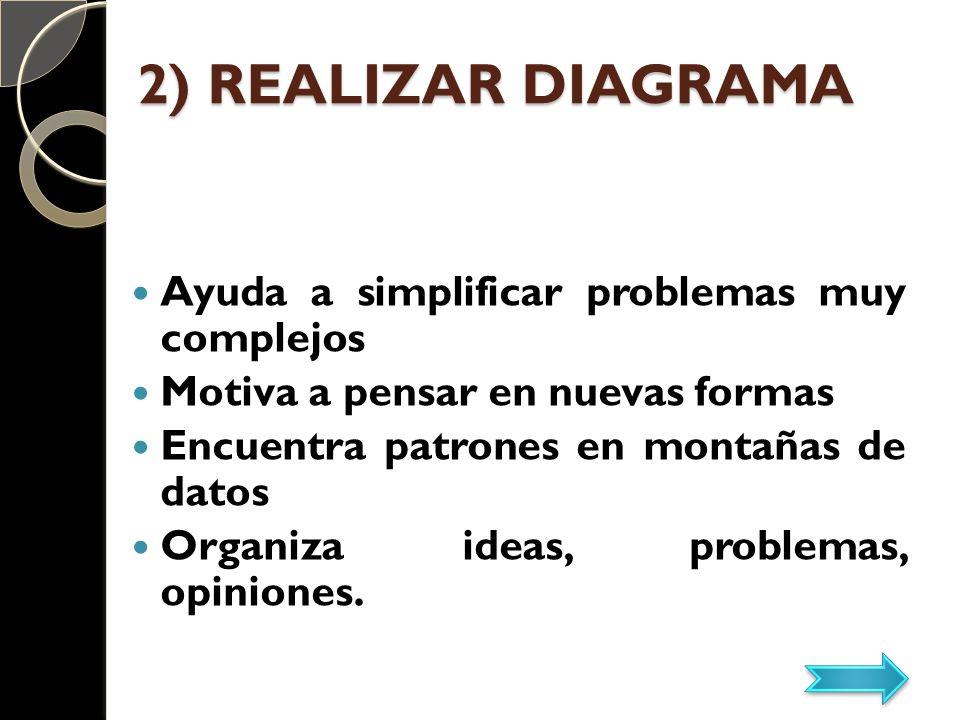 2) REALIZAR DIAGRAMA Ayuda a simplificar problemas muy complejos