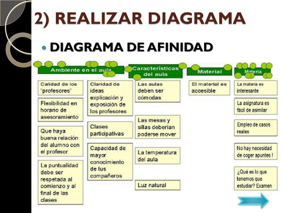 2) REALIZAR DIAGRAMA DIAGRAMA DE AFINIDAD