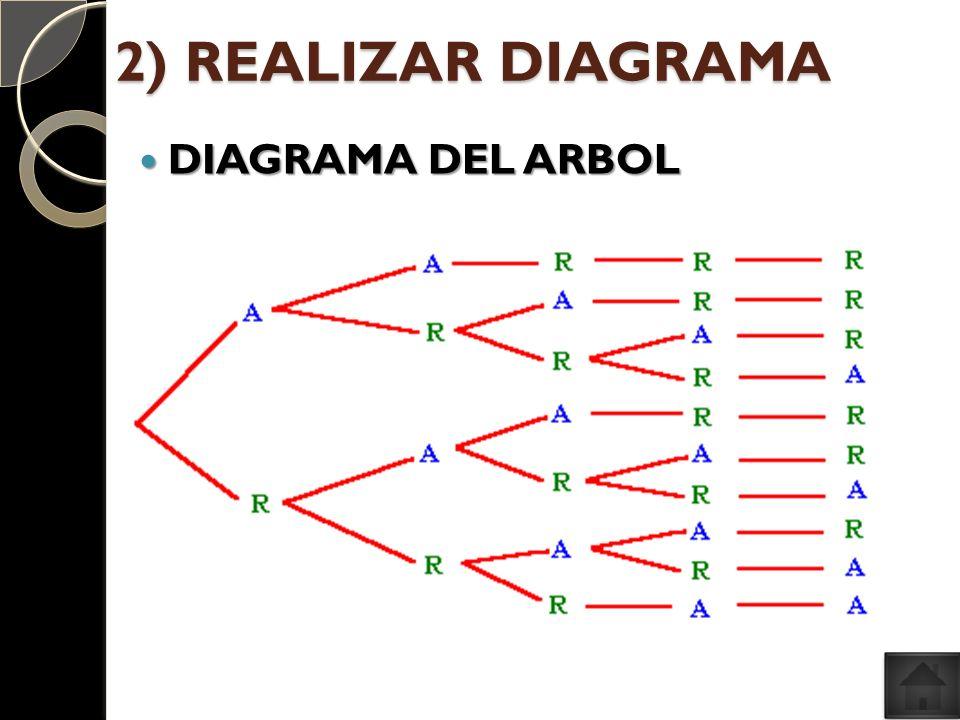 2) REALIZAR DIAGRAMA DIAGRAMA DEL ARBOL