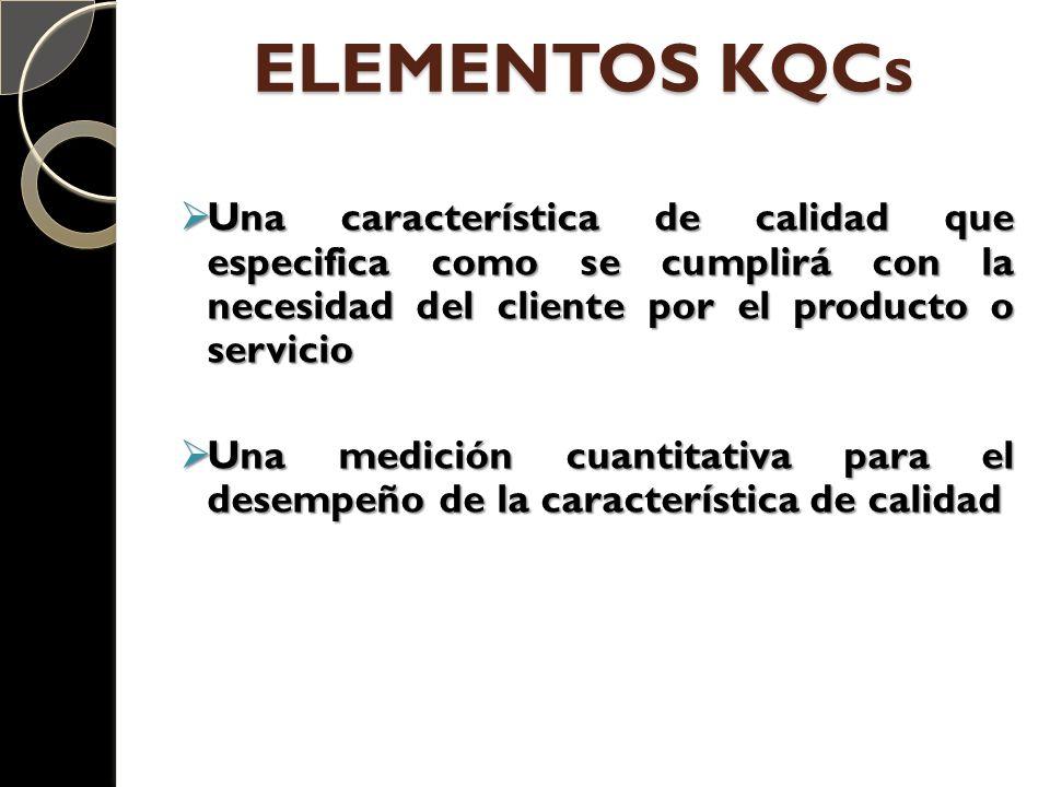ELEMENTOS KQCs Una característica de calidad que especifica como se cumplirá con la necesidad del cliente por el producto o servicio.
