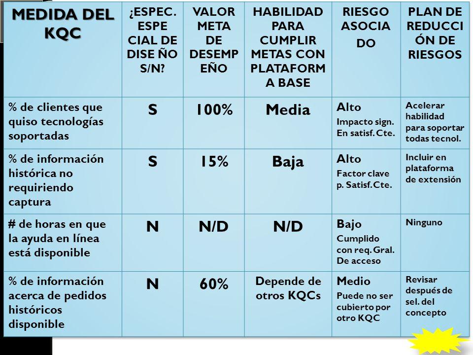 MEDIDA DEL KQC S 100% Media 15% Baja N N/D 60%