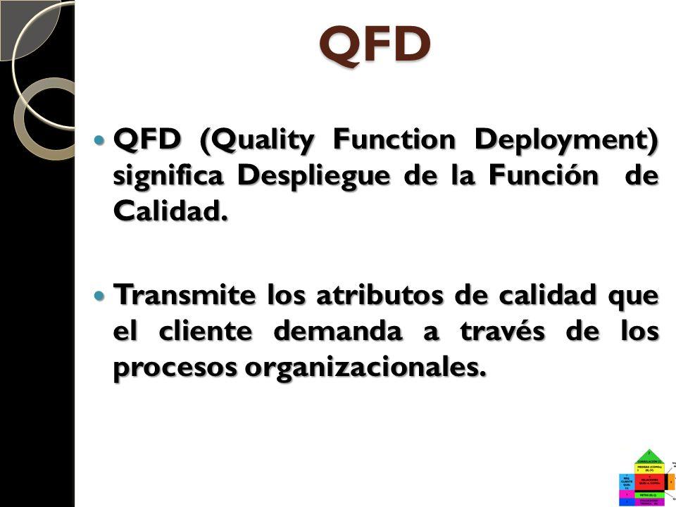 QFD QFD (Quality Function Deployment) significa Despliegue de la Función de Calidad.