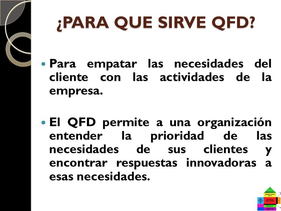 ¿PARA QUE SIRVE QFD Para empatar las necesidades del cliente con las actividades de la empresa.
