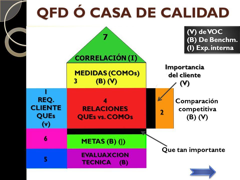 QFD Ó CASA DE CALIDAD (V) de VOC (B) De Benchm. (I) Exp. interna
