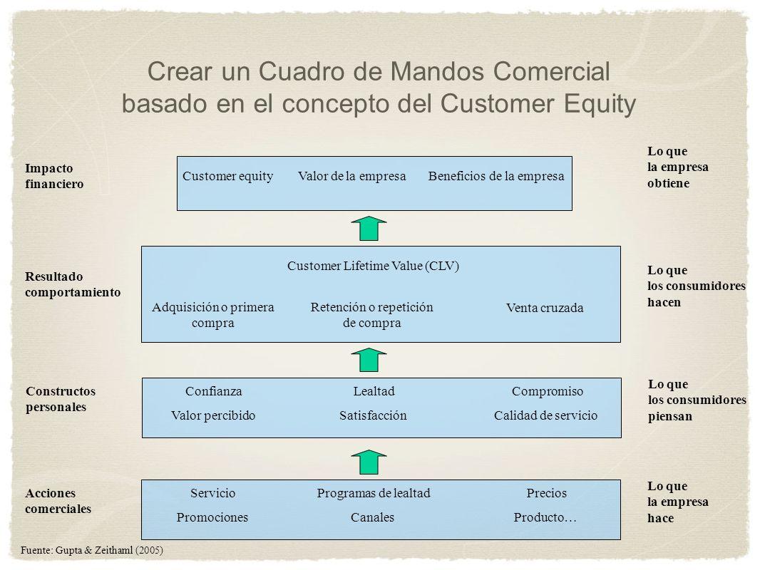 Crear un Cuadro de Mandos Comercial basado en el concepto del Customer Equity