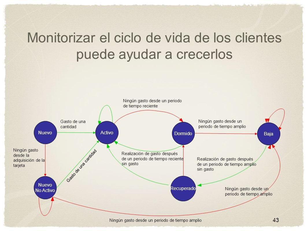 Monitorizar el ciclo de vida de los clientes puede ayudar a crecerlos