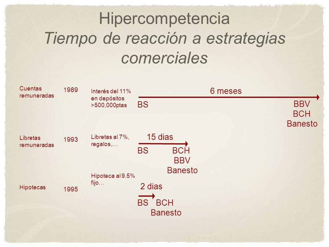 Hipercompetencia Tiempo de reacción a estrategias comerciales