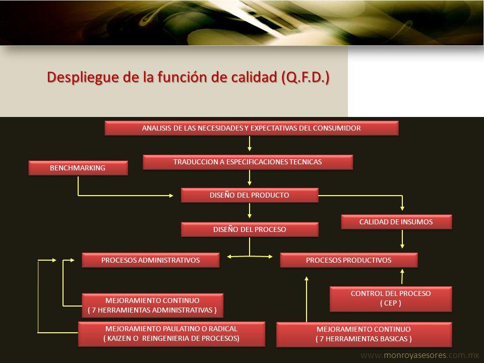 Despliegue de la función de calidad (Q.F.D.)