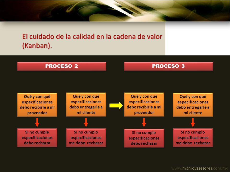 El cuidado de la calidad en la cadena de valor (Kanban).