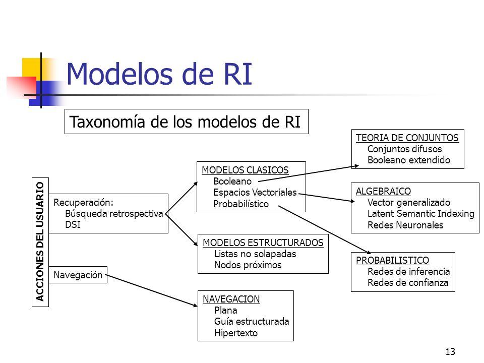 Modelos de RI Taxonomía de los modelos de RI TEORIA DE CONJUNTOS