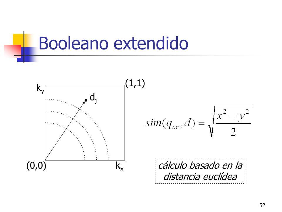 Booleano extendido (1,1) ky dj (0,0) kx cálculo basado en la